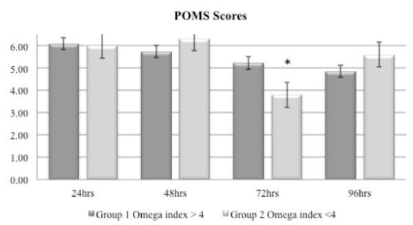 Diferencias Indice Estado Emocional - Puro Omega